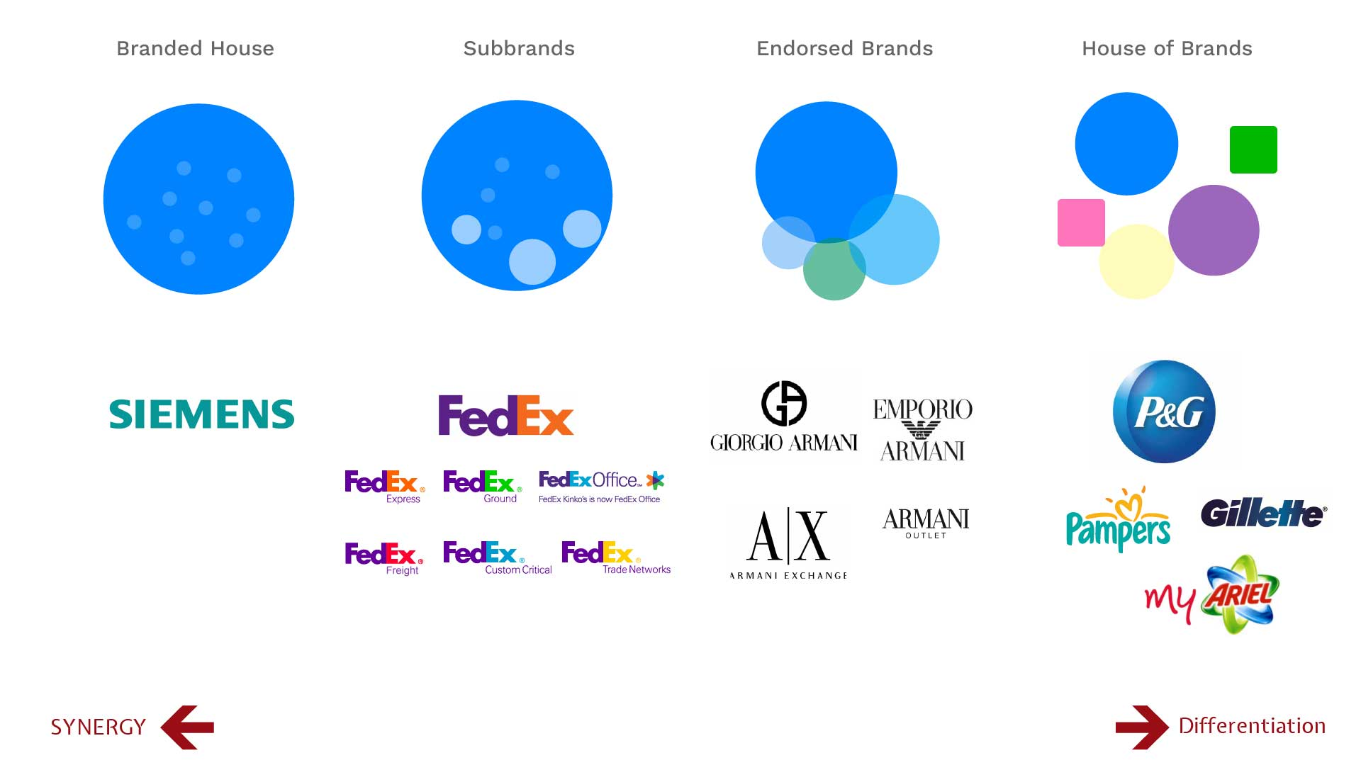 Brand Architecture and Corporate Identity