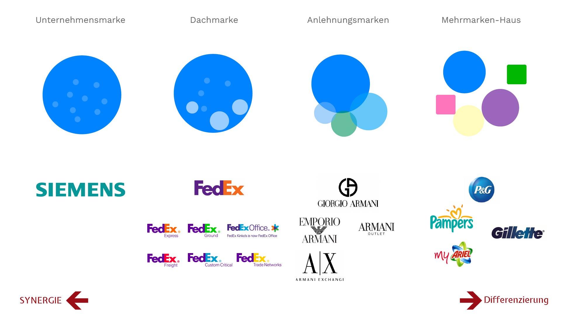 Corporate Design berücksichtigt Markenarchitektur